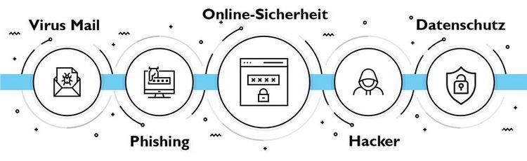 Grafik Bedrohungen Cyber-Sicherheit
